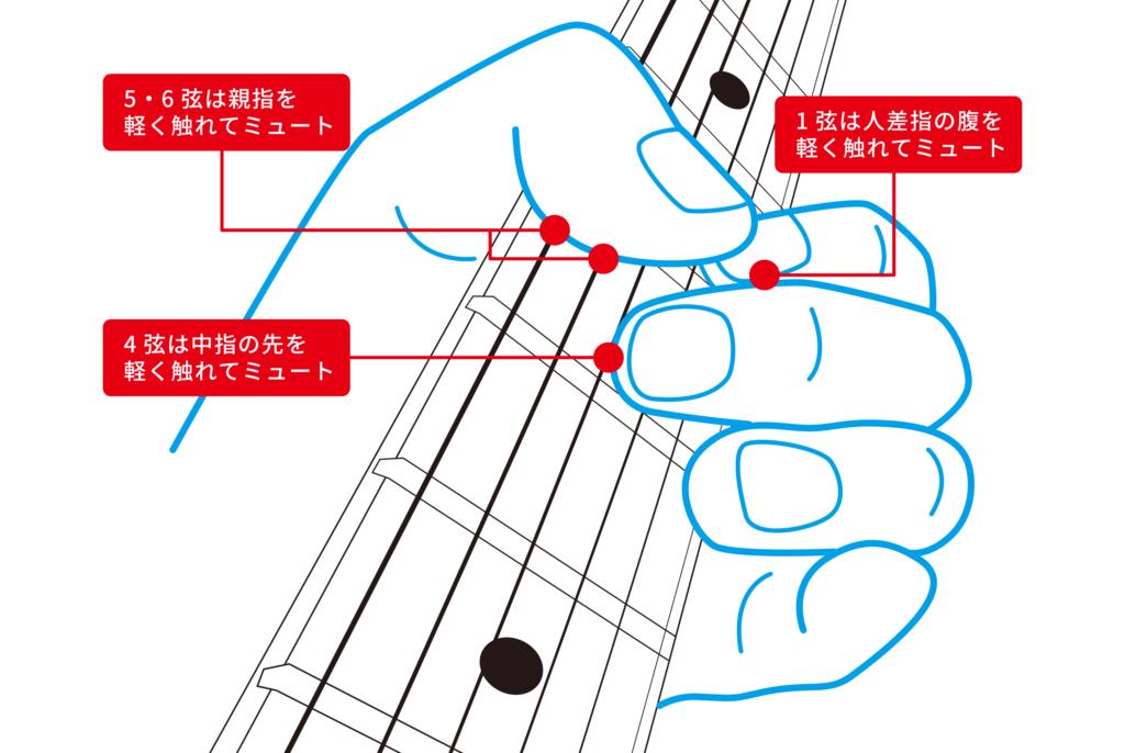 ギター上達法