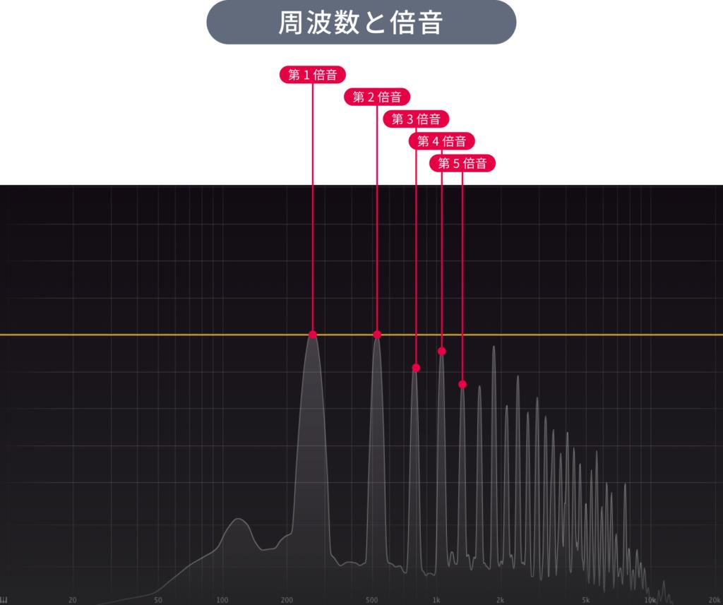 周波数と倍音