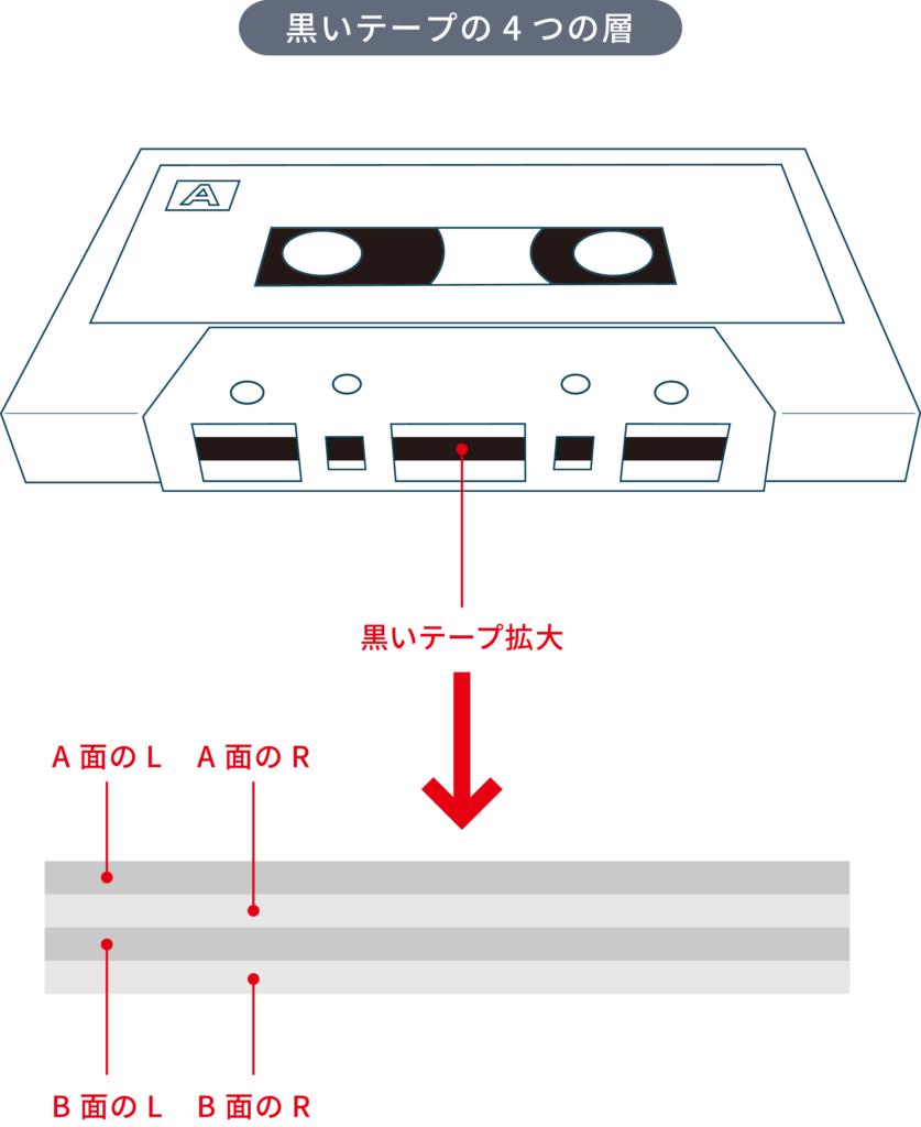 カセットテープの秘密