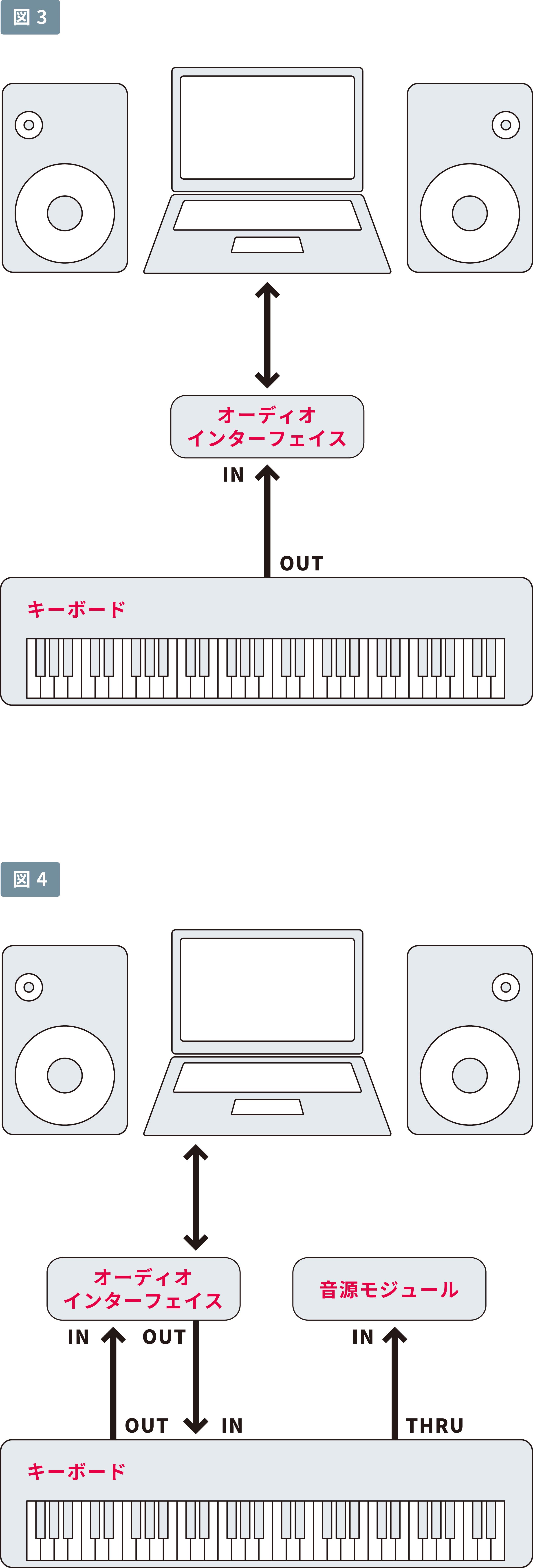 「MIDI(ミディ)」接続