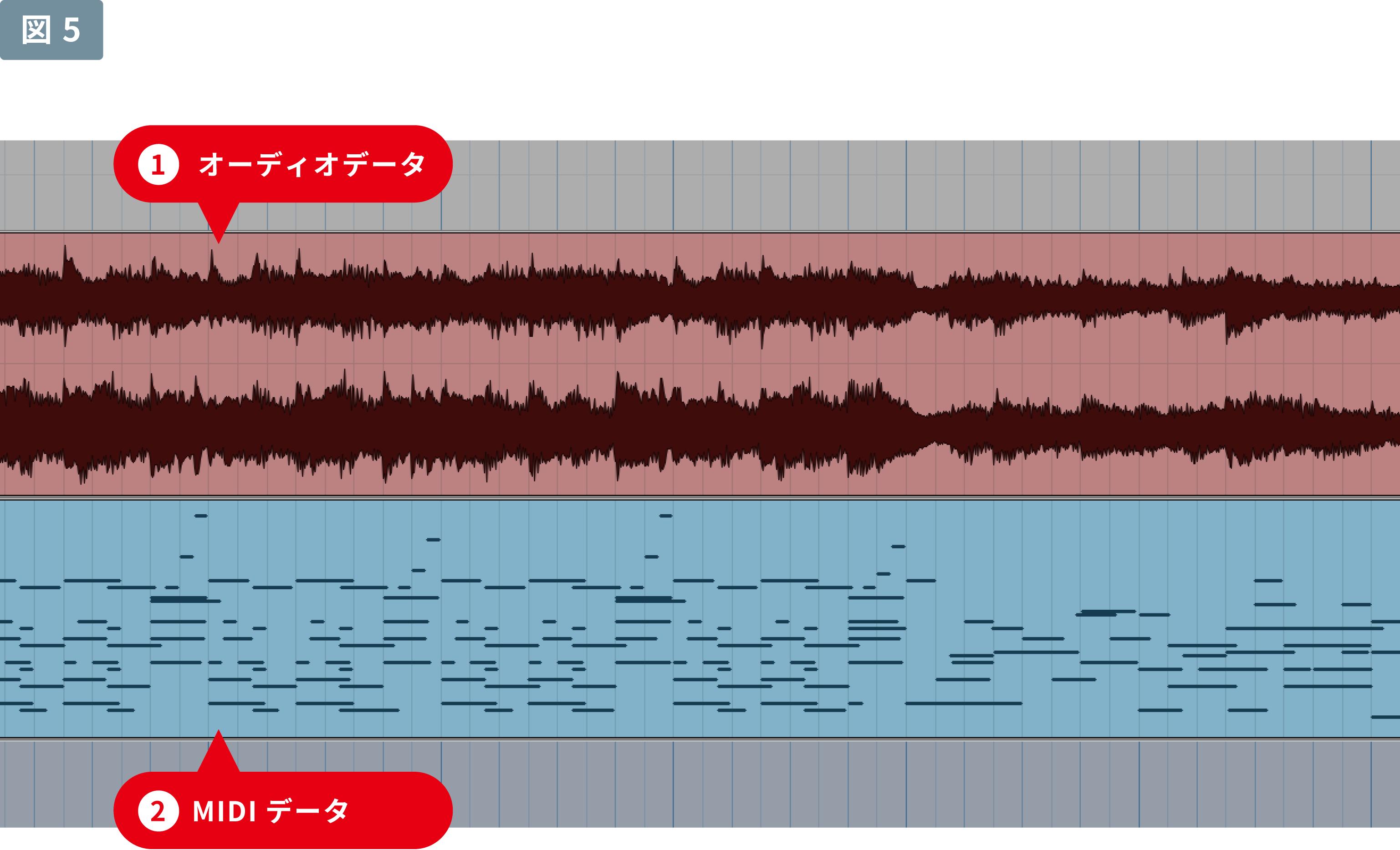 「MIDI(ミディ)」打ち込み