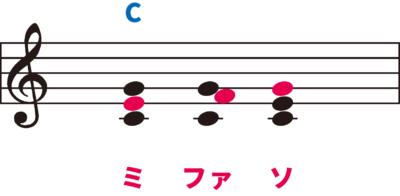 非和声音の経過音