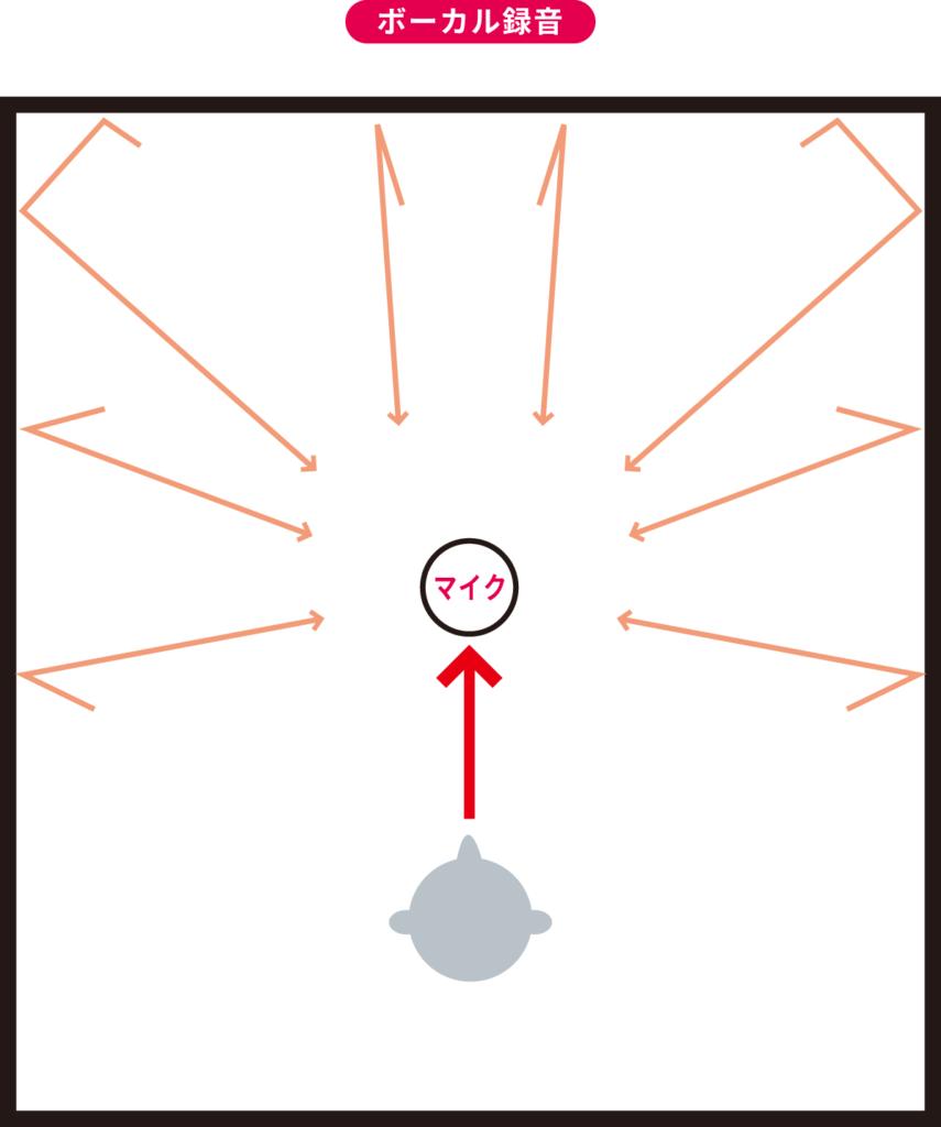 反射音とは?吸音材の効果