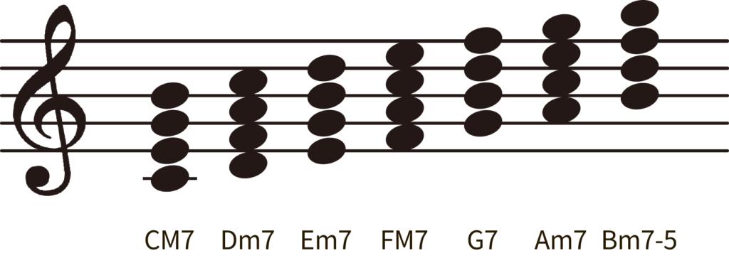 ダイアトニックコード四和音