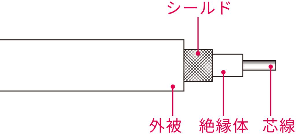 シールドケーブルの構造