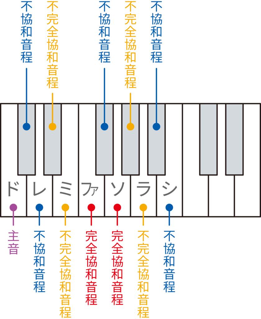 不協和音を鍵盤で確認