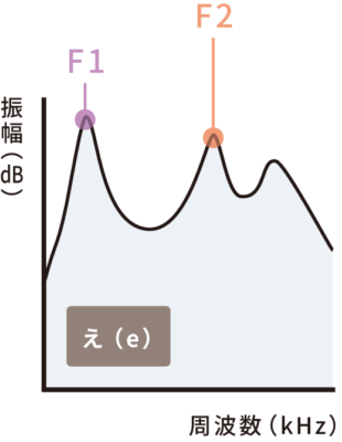 フォルマント母音え(e)