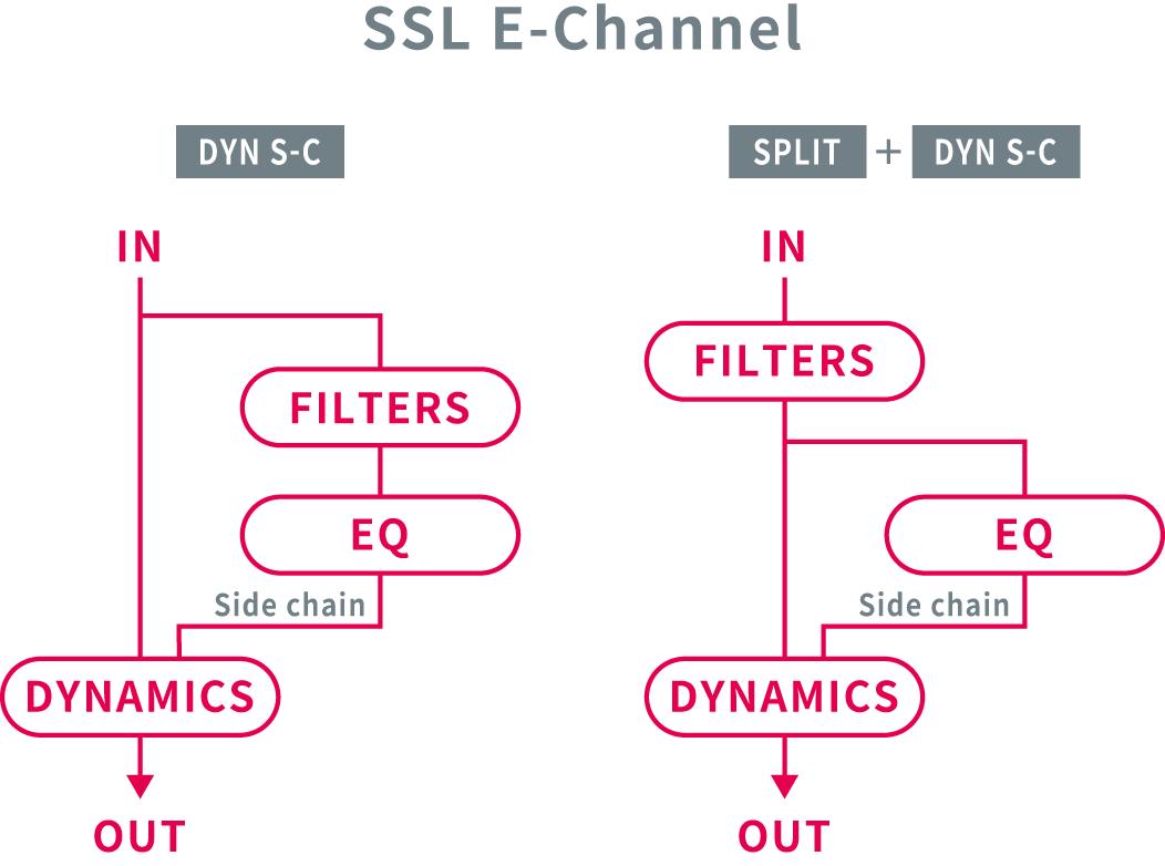 SSL E-Channelルーティング