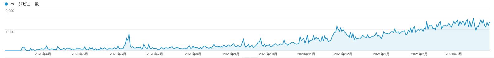 ブログ1年経過収益_アナリティクス